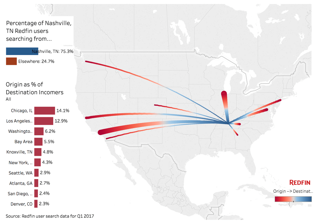 where nashville's residents are coming from